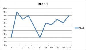 patient mood graph